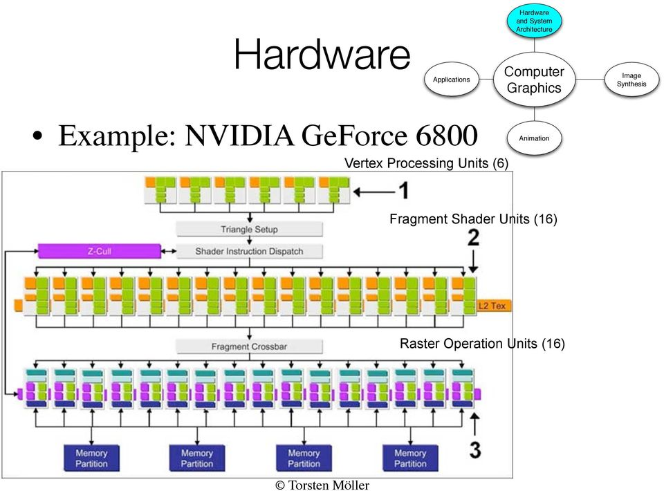 Example: NVIDIA GeForce 6800 Vertex Processing Units