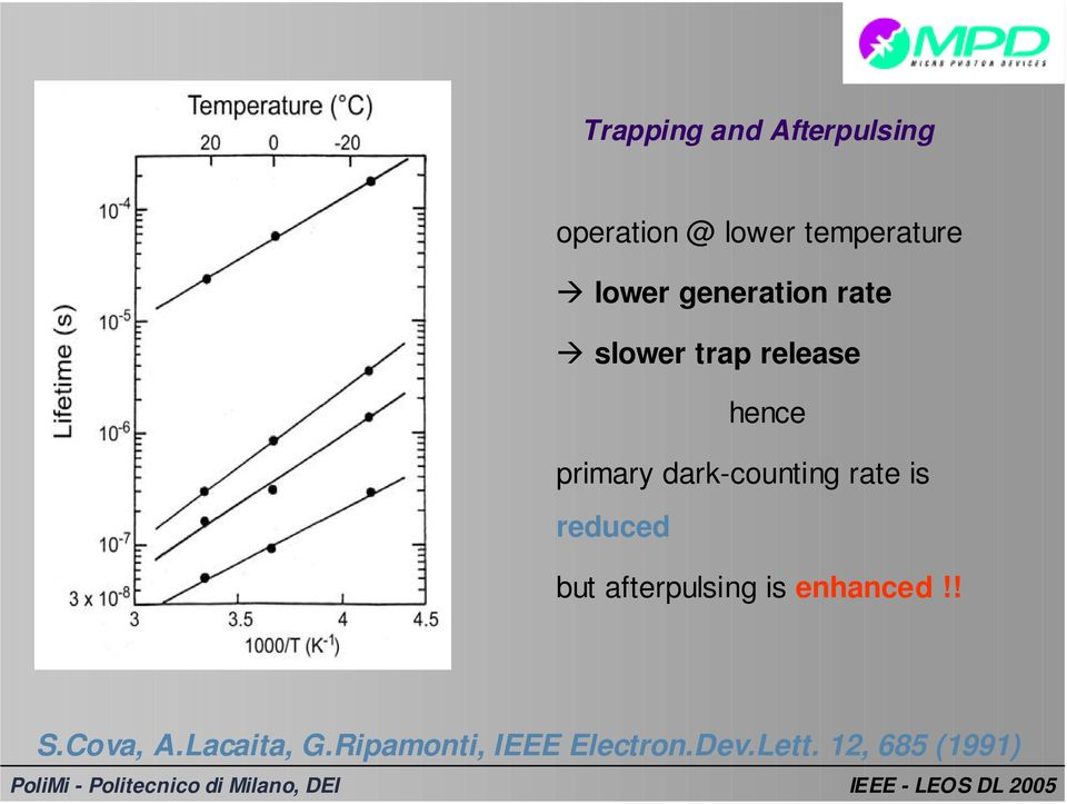 dark-counting rate is reduced but afterpulsing is enhanced!