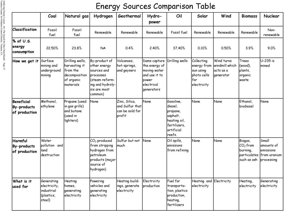 energy consumption Coal Fossil fuel How we get it Surface mining and underground mining Fossil fuel Oil Solar Wind Biomass Nuclear Renewable Renewable Renewable Fossil fuel Renewable Renewable