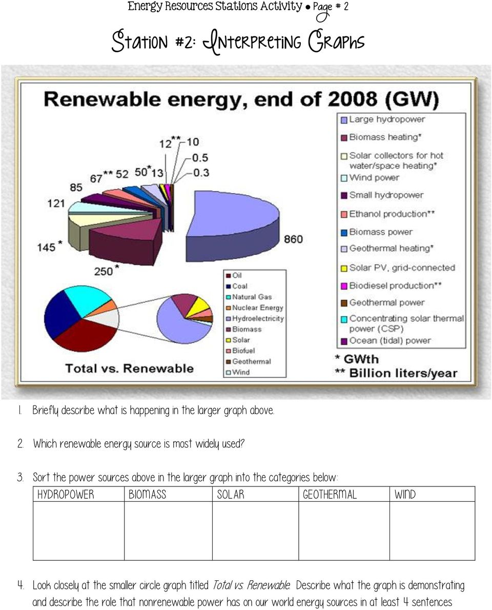 Sort the power sources above in the larger graph into the categories below: HYDROPOWER BIOMASS SOLAR GEOTHERMAL WIND 4.