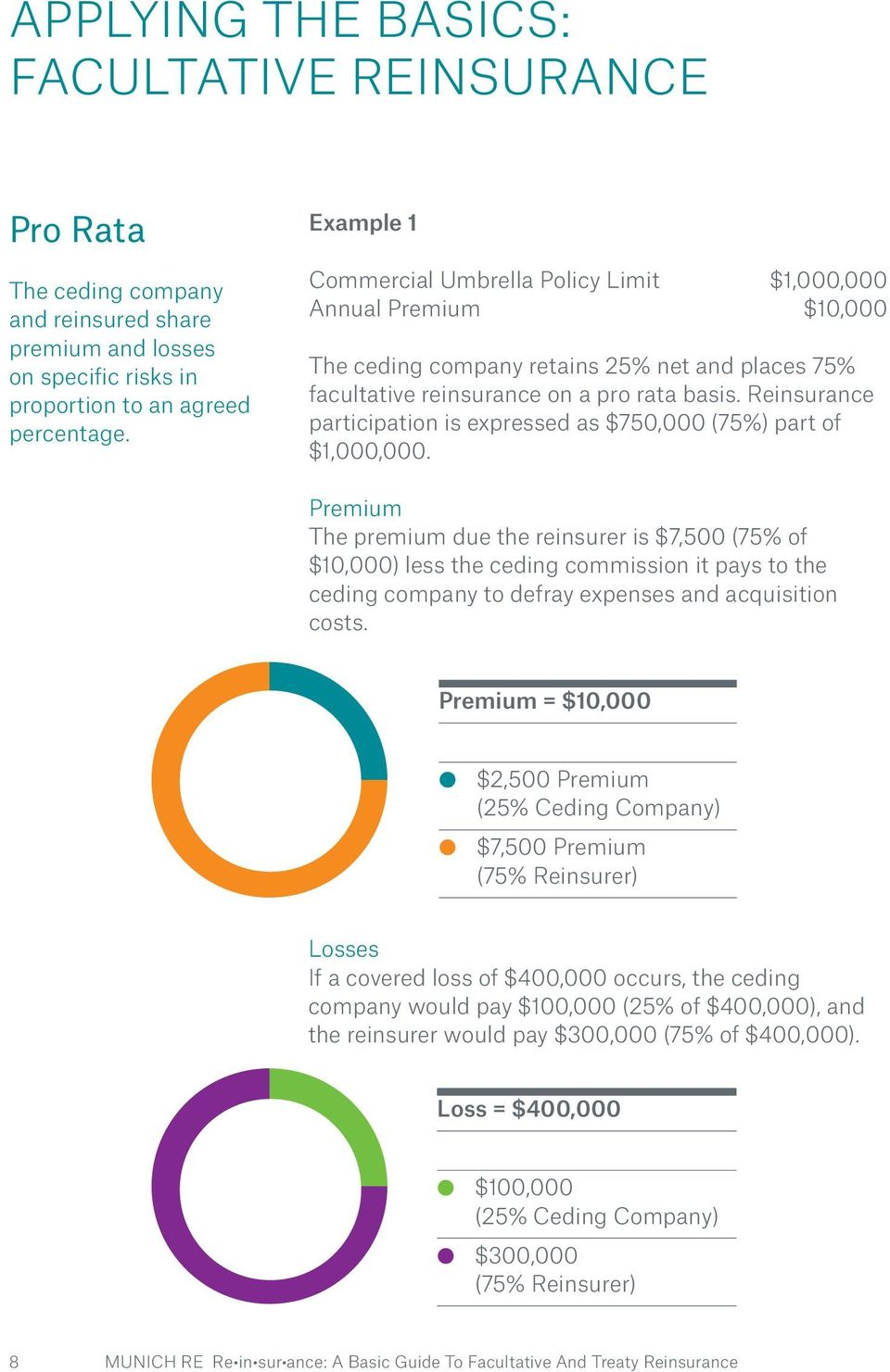 Reinsurance participation is expressed as $750,000 (75%) part of $1,000,000.