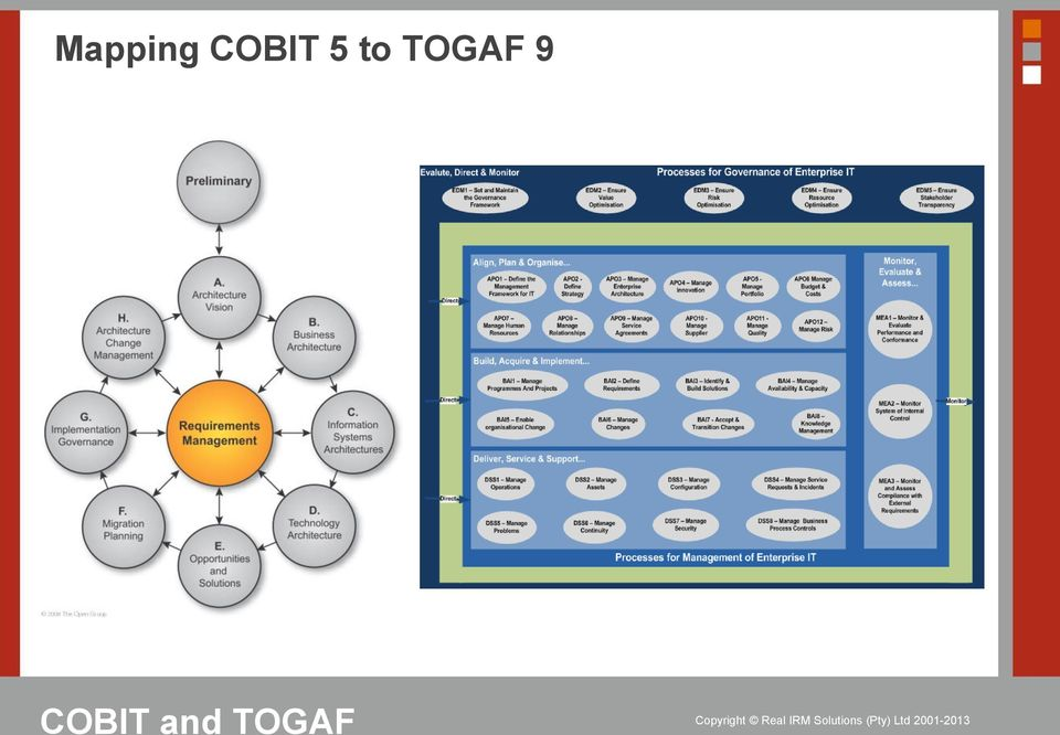 The linchpin between corporate governance and it for Togaf definition