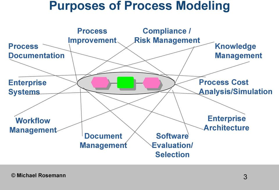 Process Cost Analysis/Simulation Workflow Management Document