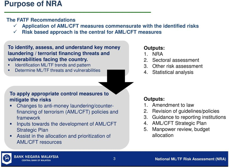 NRA 2. Sectoral assessment 3. Other risk assessment 4.