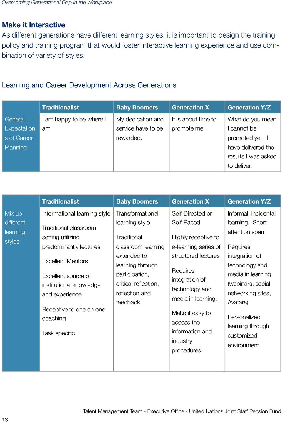 Learning and Career Development Across Generations Traditionalist Baby Boomers Generation X Generation Y/Z General I am happy to be where I My dedication and It is about time to What do you mean