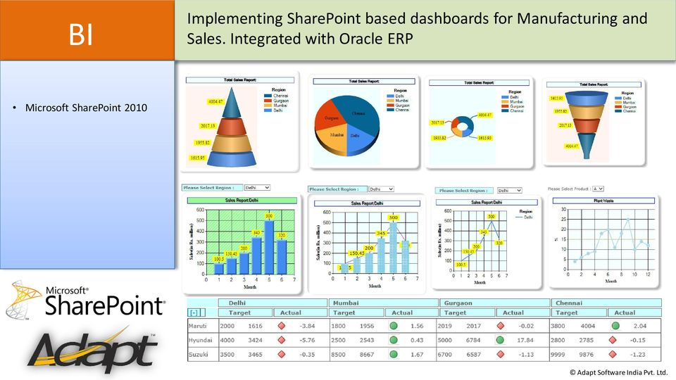 dashboards for