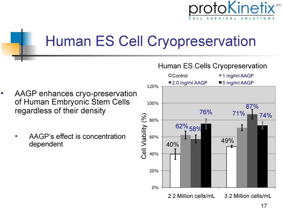 Cell Viability (%) 120% 100% 80% 40% Human ES Cells Cryopreservation Control 76% 1 mg/ml