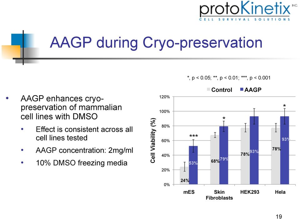 across all cell lines tested AAGP concentration: 2mg/ml 10% DMSO freezing media Cell