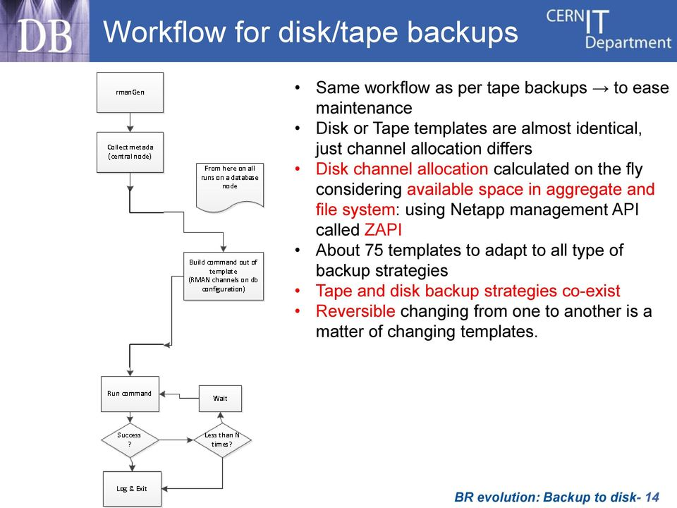 and file system: using Netapp management API called ZAPI About 75 templates to adapt to all type of backup strategies Tape and