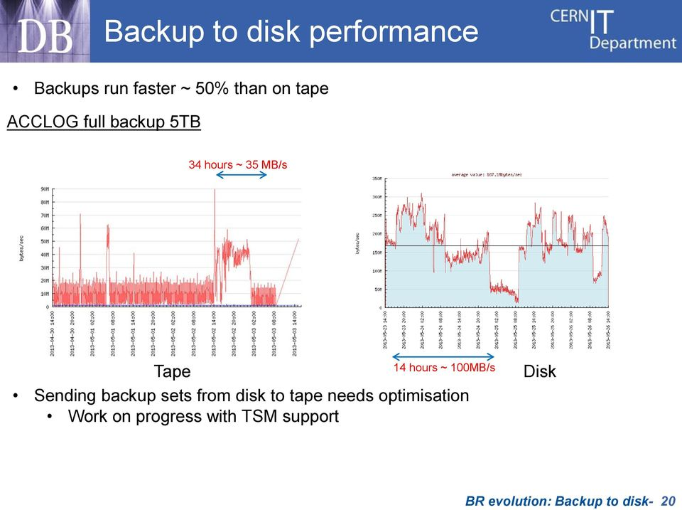 sets from disk to tape needs optimisation Work on progress with