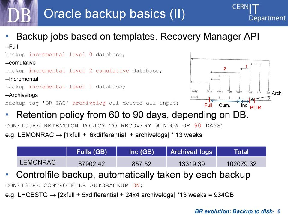 tag 'BR_TAG' archivelog all delete all input; Retention policy from 60 to 90 days, depending on DB. CONFIGURE RETENTION POLICY TO RECOVERY WINDOW OF 90 DAYS; e.g. LEMONRAC [1xfull + 6xdifferential + archivelogs] * 13 weeks 2 Full Cum.