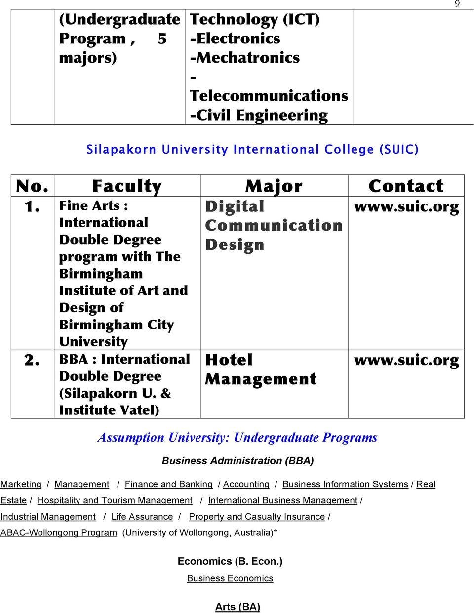 BBA : International Double Degree (Silapakorn U. & Institute Vatel) Hotel Management Assumption University: Undergraduate s Business Administration (BBA) www.suic.
