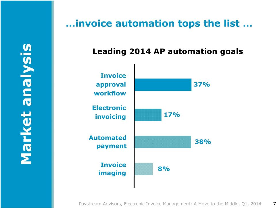 17% Automated payment Invoice imaging 8% 37% 38% Paystream