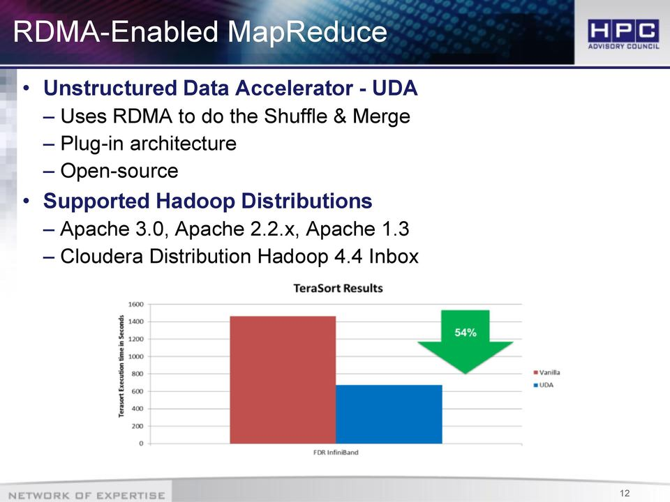 Open-source Supported Hadoop Distributions Apache 3.