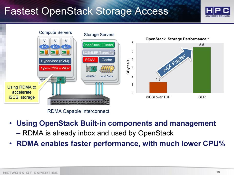 RDMA to accelerate iscsi storage RDMA Capable Interconnect Using OpenStack Built-in components and