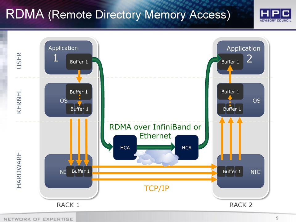 Buffer 1 Buffer 1 Buffer 1 OS RDMA over InfiniBand or
