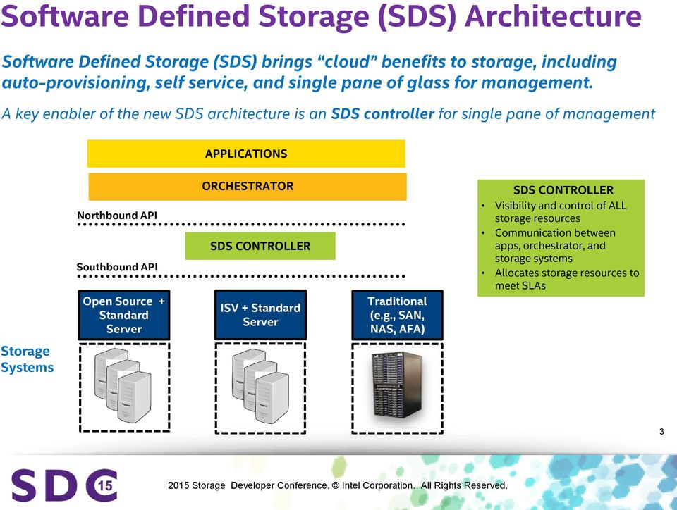 A key enabler of the new SDS architecture is an SDS controller for single pane of management APPLICATIONS Northbound API Southbound API Open Source +