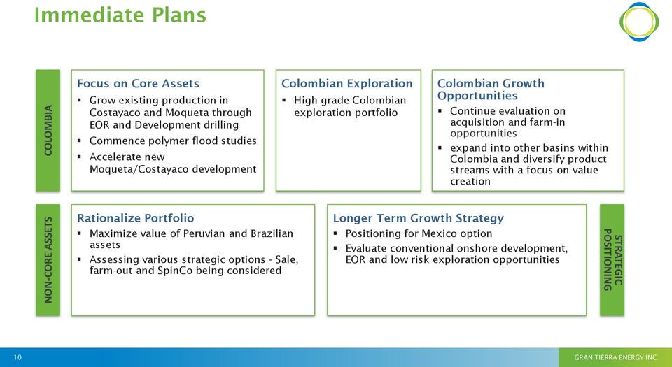 other basins within Colombia and diversify product streams with a focus on value creation Rationalize Portfolio Maximize value of Peruvian and Brazilian assets Assessing various strategic options -