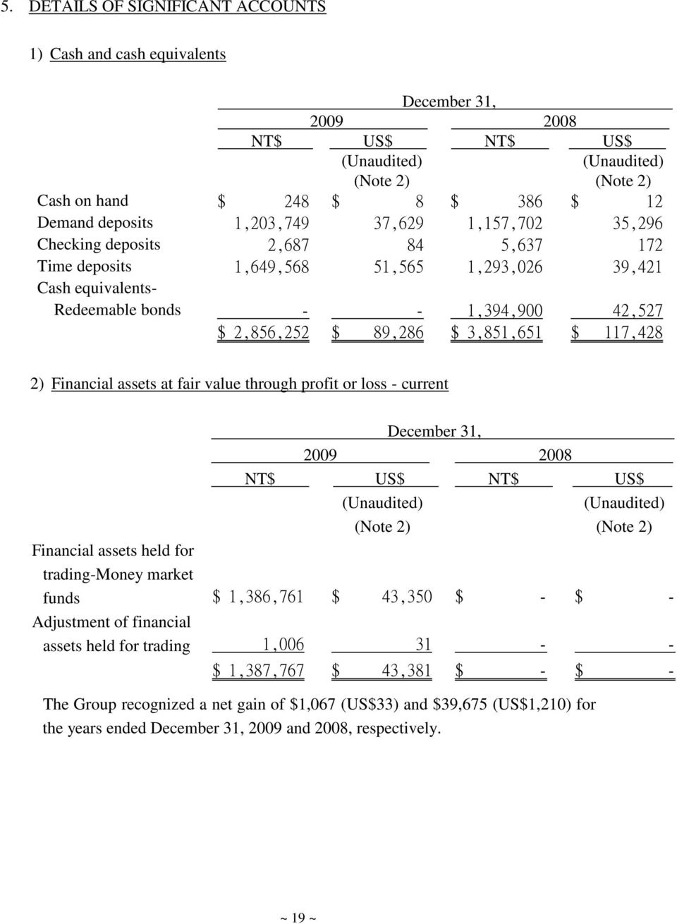 3,851,651 $ 117,428 2) Financial assets at fair value through profit or loss - current December 31, 2009 2008 NT$ US$ NT$ US$ (Unaudited) (Note 2) (Unaudited) (Note 2) Financial assets held for