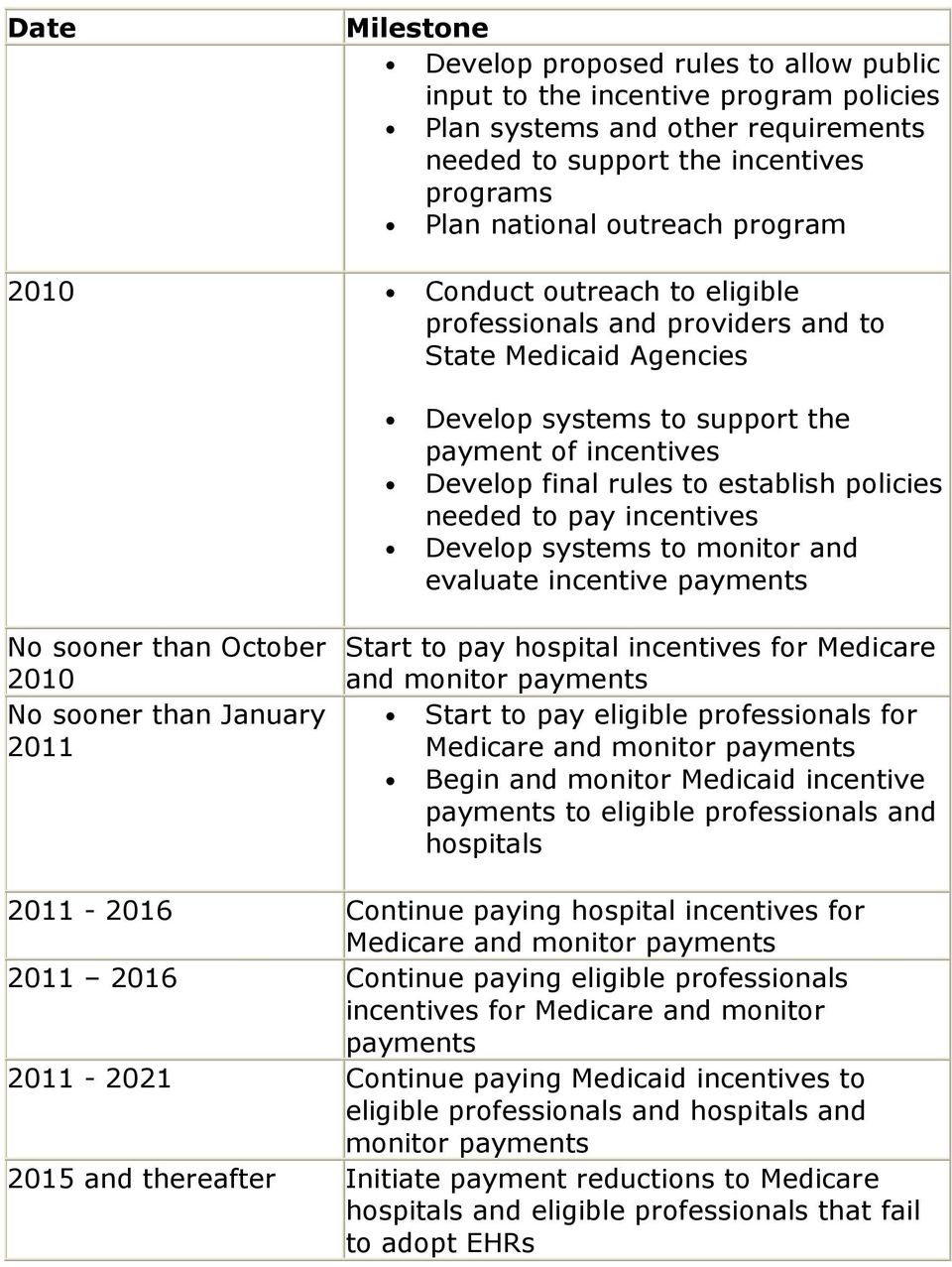 needed to pay incentives Develop systems to monitor and evaluate incentive payments No sooner than October 2010 No sooner than January 2011 Start to pay hospital incentives for Medicare and monitor