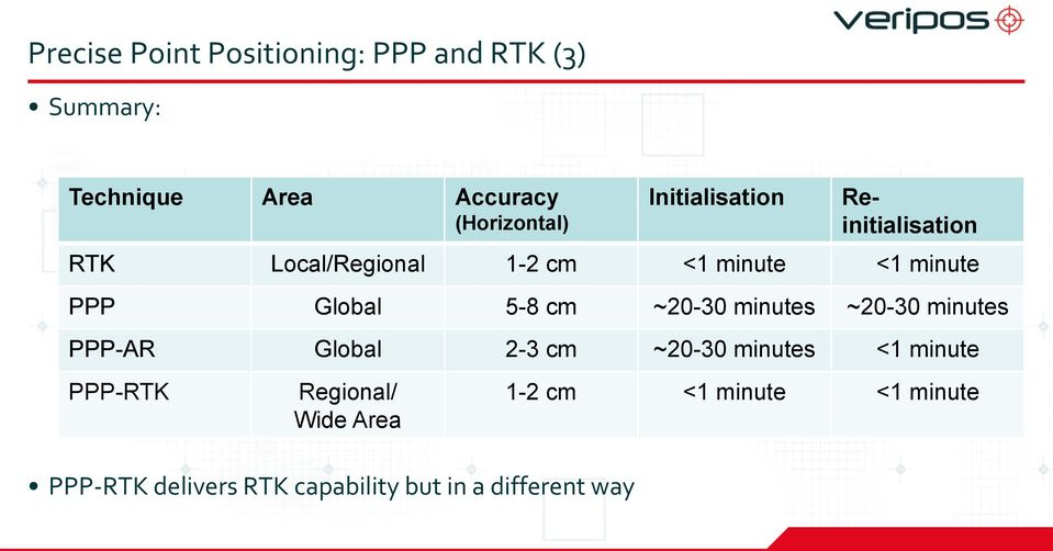 Local/Regional 1-2 cm <1 minute <1 minute PPP Global 5-8 cm ~20-30 minutes ~20-30 minutes