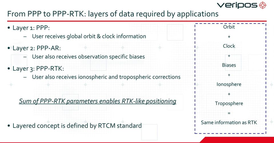 receives ionospheric and tropospheric corrections Sum of PPP-RTK parameters enables RTK-like positioning