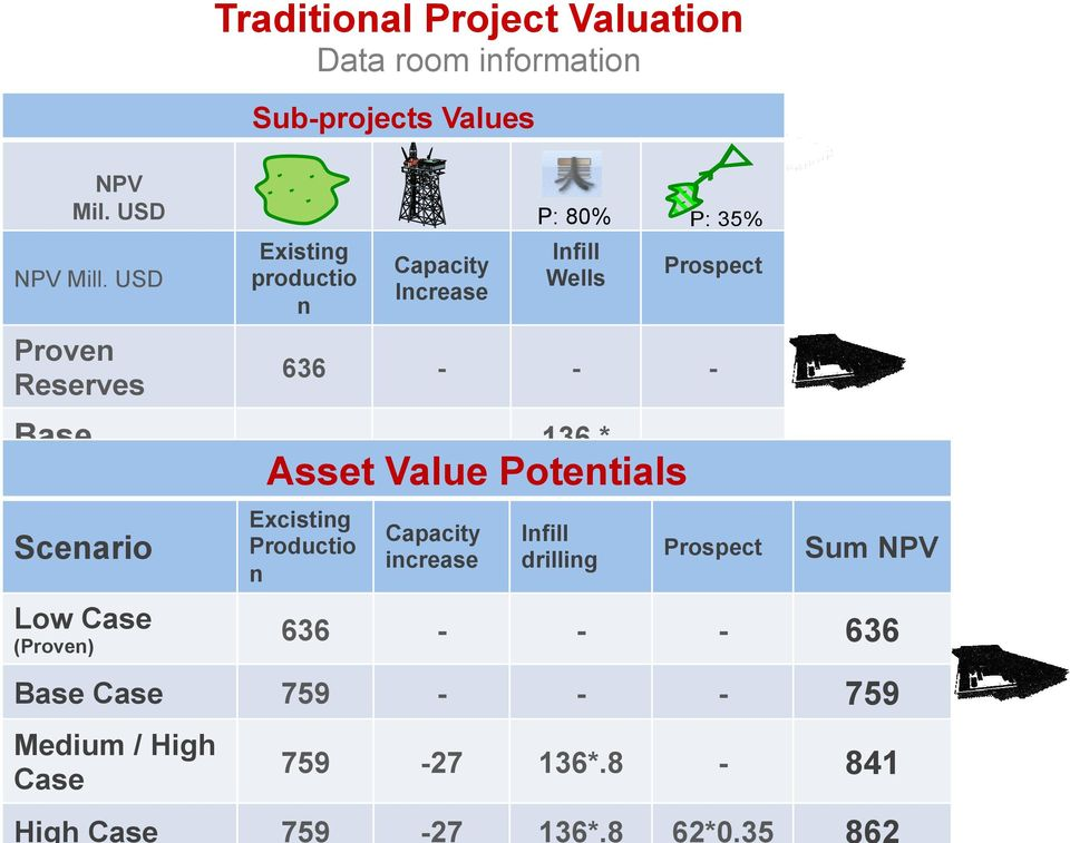 BaseTraditional approach valuates project to 759 MUSD with 136 * 759-27 62 * 0.35 0.