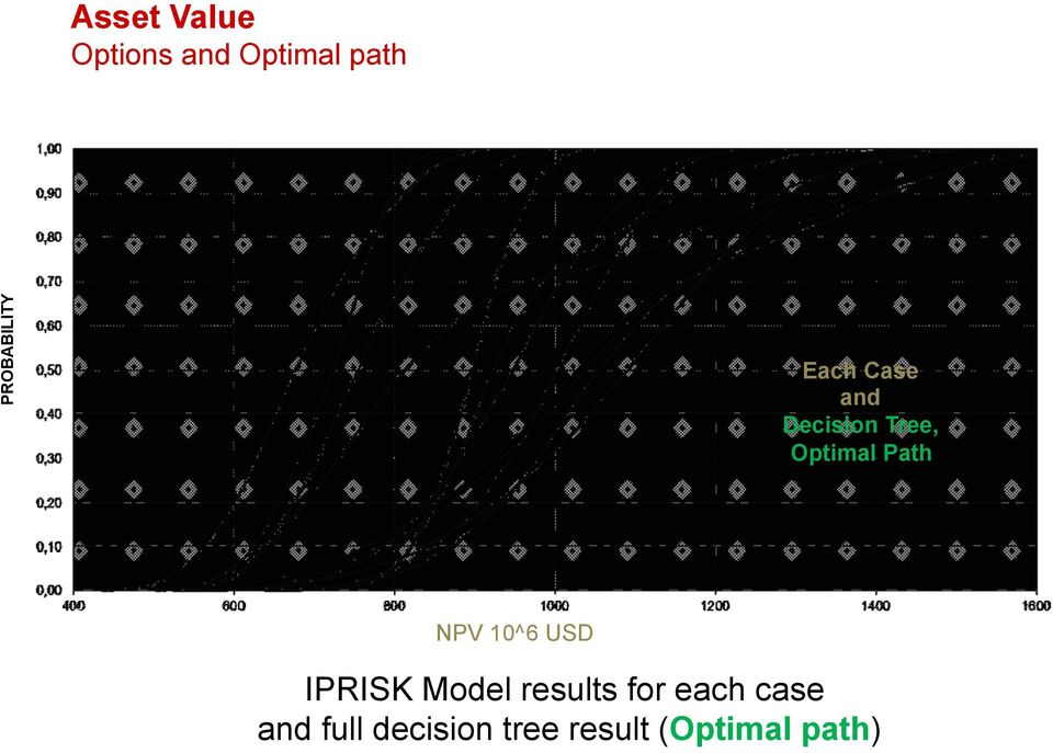 Optimal Path NPV (10^6 USD) USD IPRISK Model