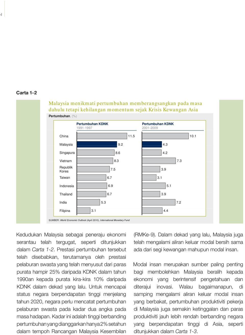 4 SUMBER: World Economic Outlook (April 2010), International Monetary Fund Kedudukan Malaysia sebagai peneraju ekonomi serantau telah tergugat, seperti ditunjukkan dalam Carta 1-2.