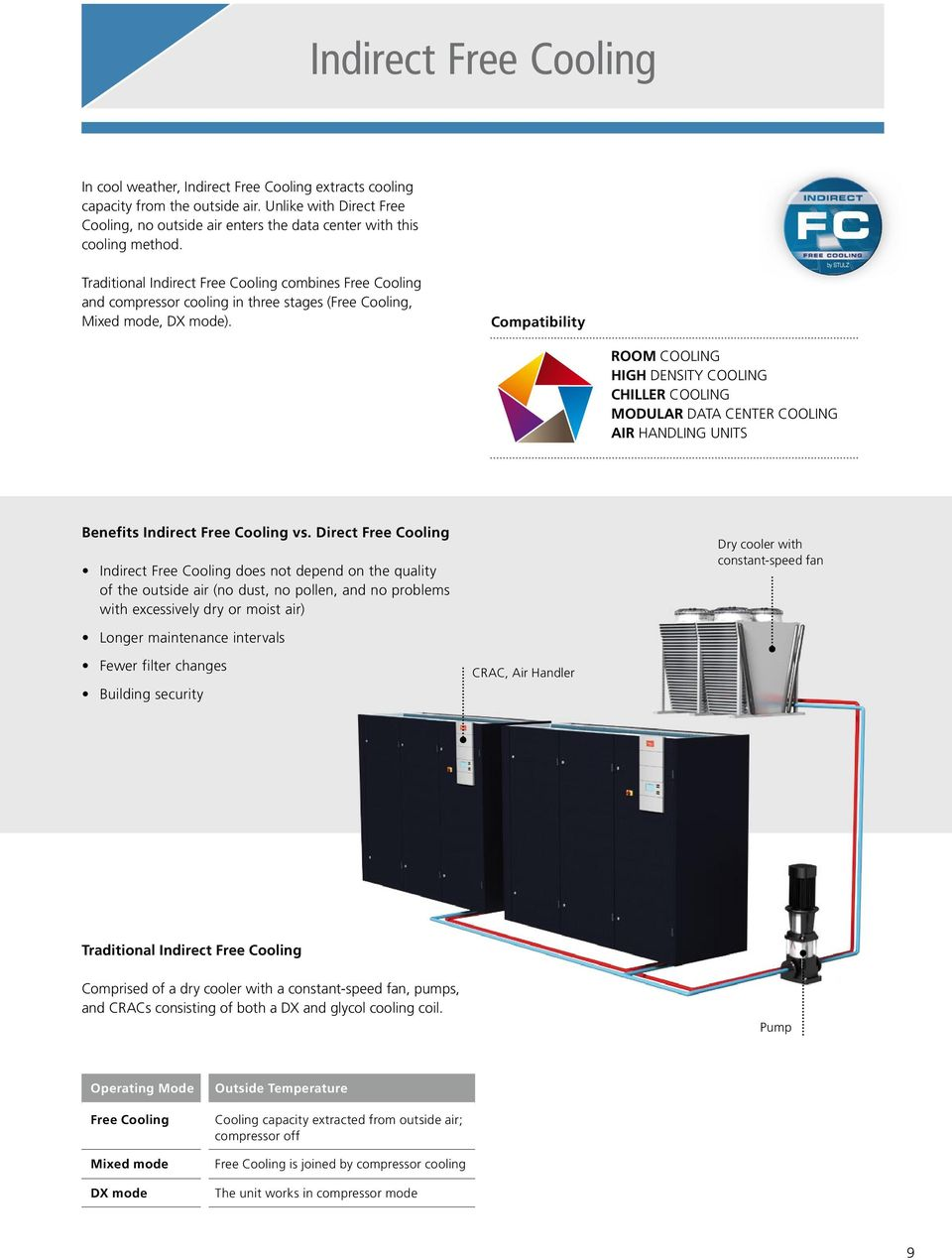 Traditional Indirect Free Cooling combines Free Cooling and compressor cooling in three stages (Free Cooling, Mixed mode, DX mode).