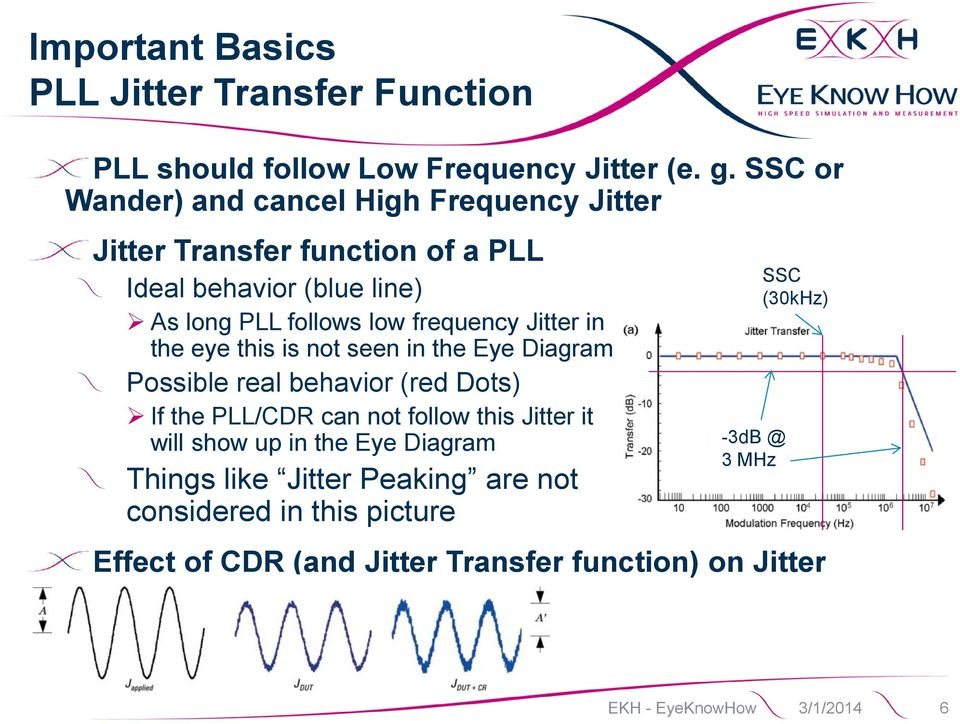 Jitter in the eye this is not seen in the Eye Diagram Possible real behavior (red Dots) If the PLL/CDR can not follow this Jitter it will show