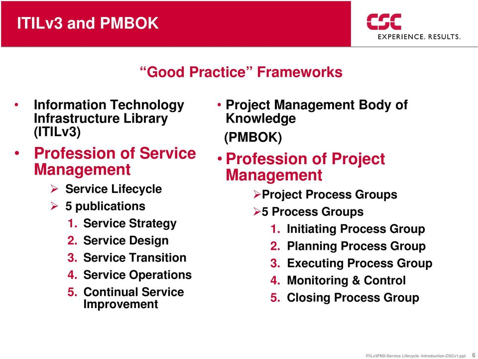 Continual Service Improvement Project Management Body of Knowledge (PMBOK) Profession of Project Management Project Process Groups 5 Process