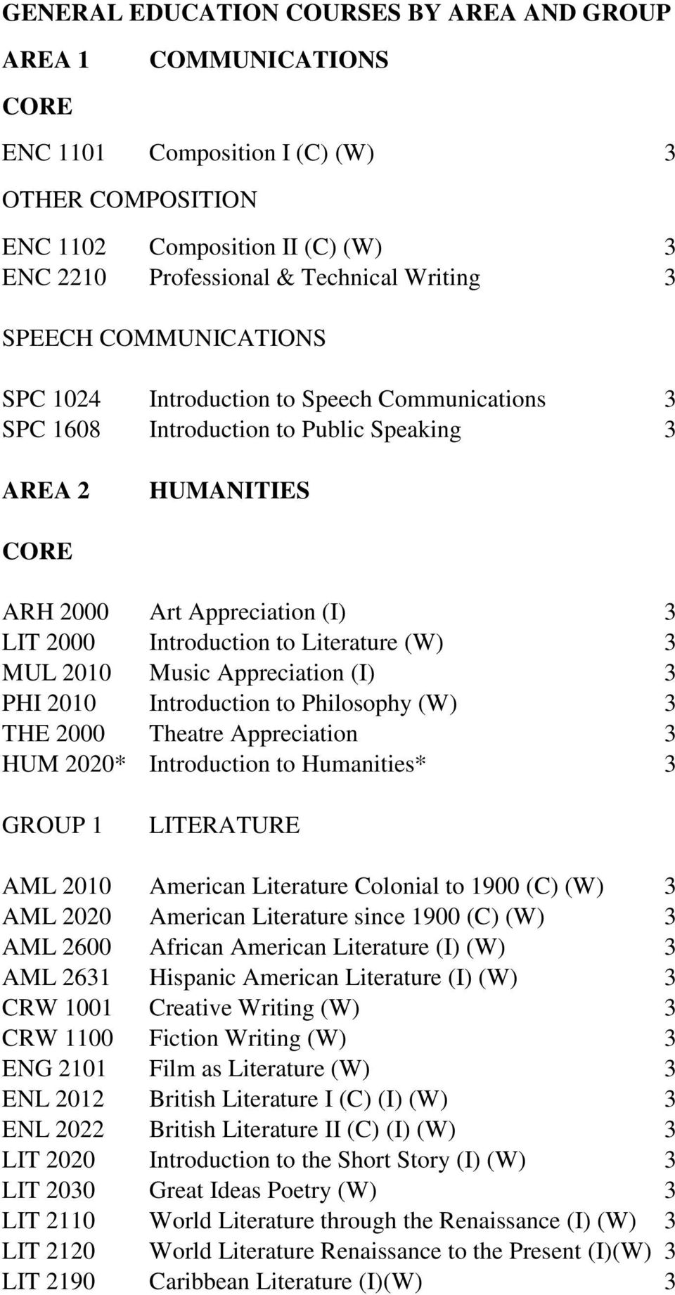 2010 Music Appreciation (I) 3 PHI 2010 Introduction to Philosophy (W) 3 THE 2000 Theatre Appreciation 3 HUM 2020* Introduction to Humanities* 3 GROUP 1 LITERATURE AML 2010 American Literature