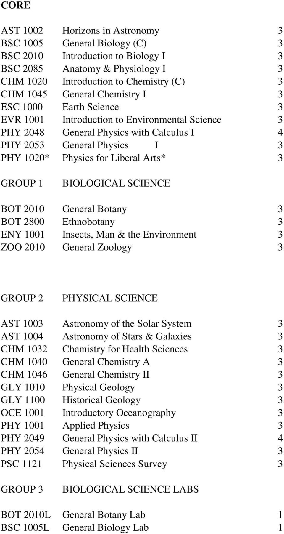 GROUP 1 BIOLOGICAL SCIENCE BOT 2010 General Botany 3 BOT 2800 Ethnobotany 3 ENY 1001 Insects, Man & the Environment 3 ZOO 2010 General Zoology 3 GROUP 2 PHYSICAL SCIENCE AST 1003 Astronomy of the