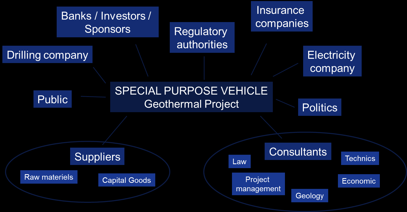 Project team and interplay between disciplines A number of different players are involved in a geothermal project over several years of project development and implementation (Figure 6).