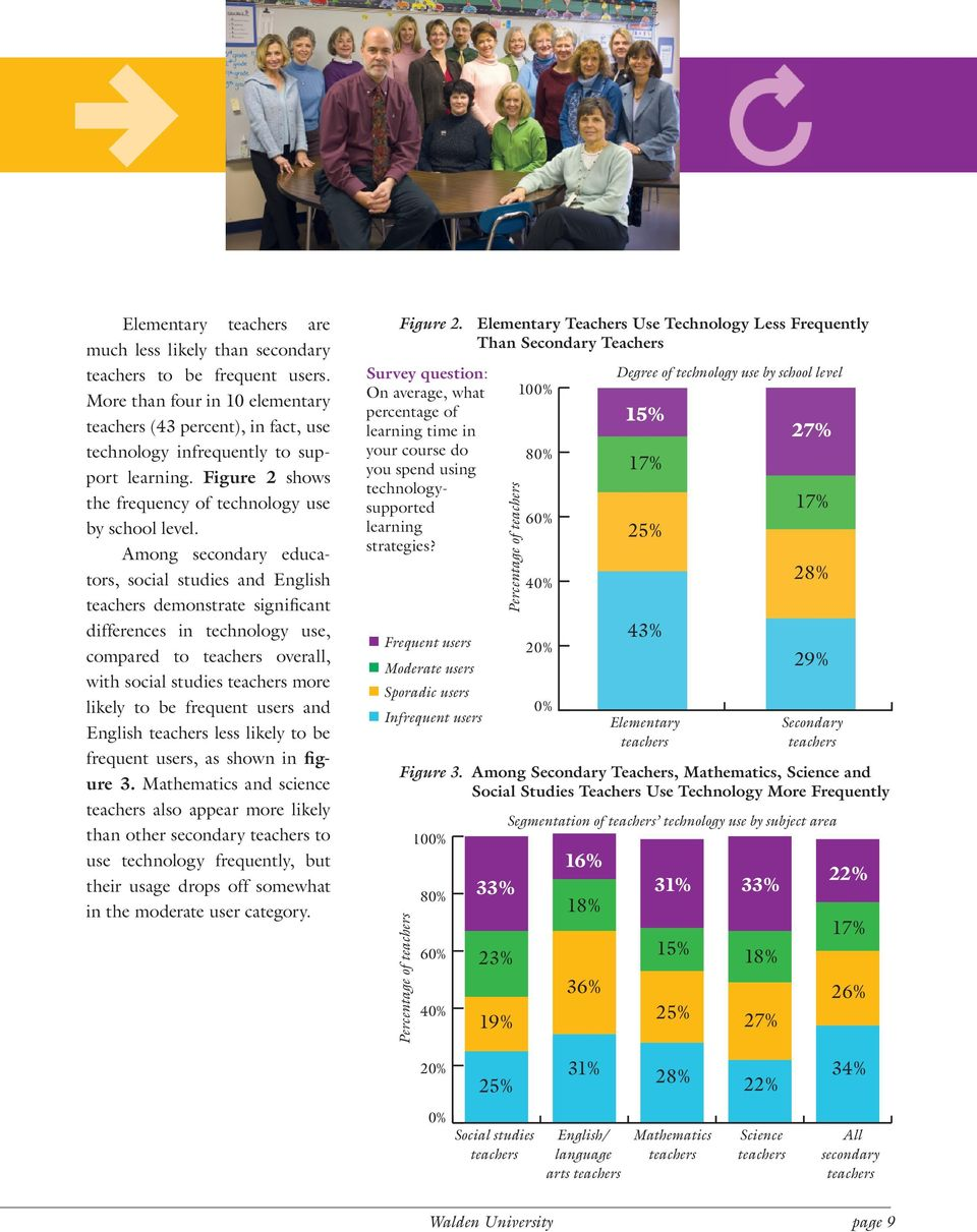 Among secondary educators, social studies and English teachers demonstrate significant differences in technology use, compared to teachers overall, with social studies teachers more likely to be