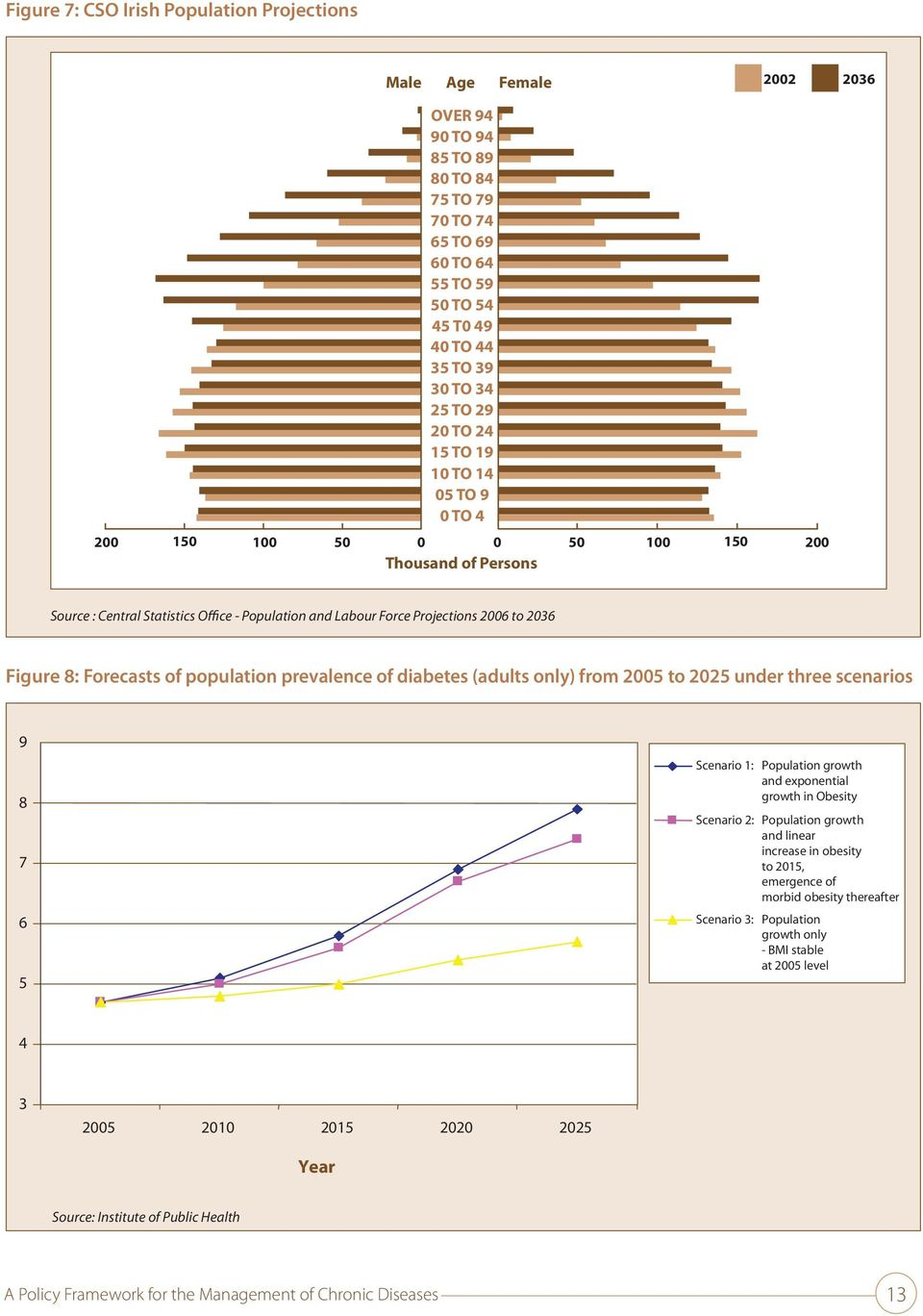 4 200 150 100 50 0 0 50 100 150 200 Thousand of Persons Source : Central Statistics Office - Population and Labour Force Projections 2006 to 2036 Figure 8: Forecasts of population prevalence of