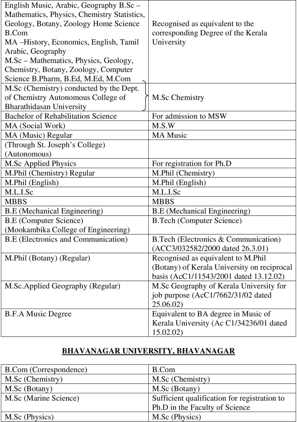 of Chemistry Autonomous College of Bharathidasan University Bachelor of Rehabilitation Science MA (Social Work) MA (Music) Regular (Through St. Joseph s College) (Autonomous) M.Sc Applied Physics M.