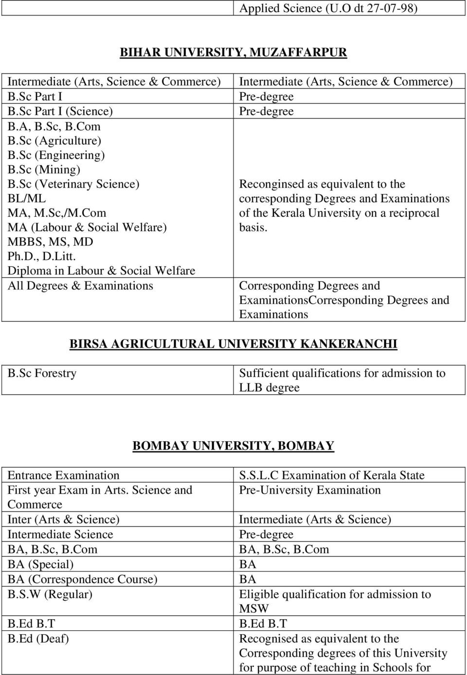 Diploma in Labour & Social Welfare All Degrees & Examinations Intermediate (Arts, Science & Commerce) Reconginsed as equivalent to the corresponding Degrees and Examinations of the Kerala University