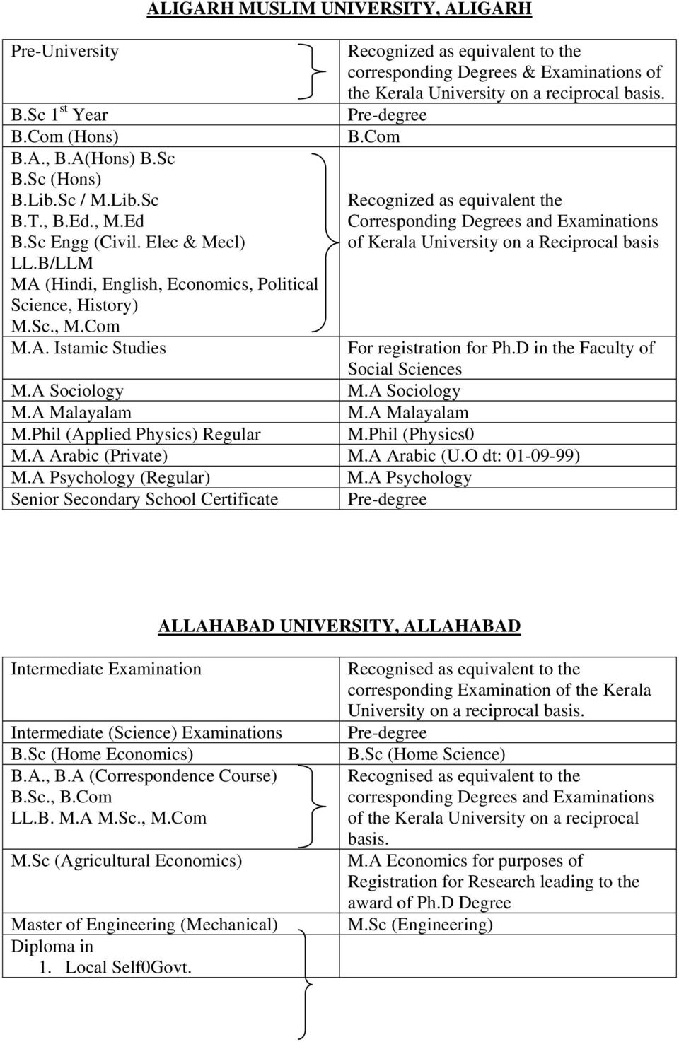 Elec & Mecl) of Kerala University on a Reciprocal basis LL.B/LLM MA (Hindi, English, Economics, Political Science, History) M.Sc., M.Com M.A. Istamic Studies For registration for Ph.
