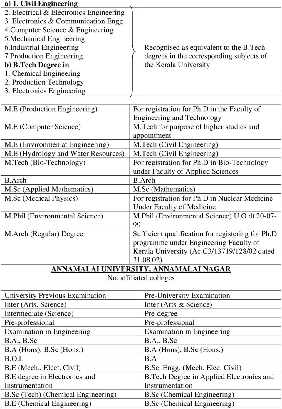 Tech degrees in the corresponding subjects of the Kerala University M.E (Production Engineering) For registration for Ph.D in the Faculty of Engineering and Technology M.E (Computer Science) M.