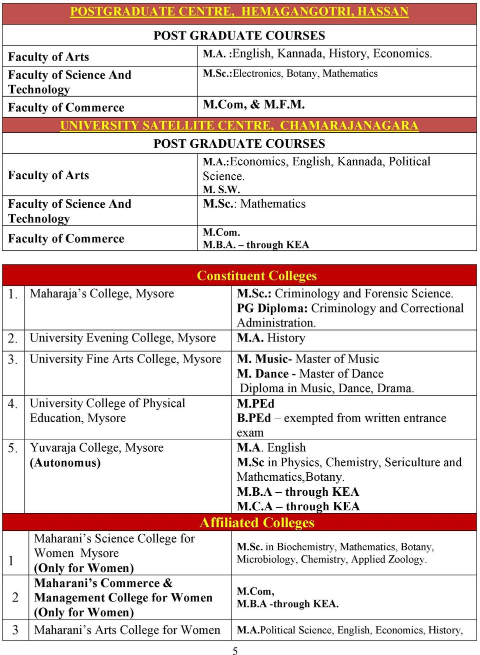PG Diploma: Criminology and Correctional Administration. 2. University Evening College, Mysore M.A. History 3. University Fine Arts College, Mysore M. Music- Master of Music M.