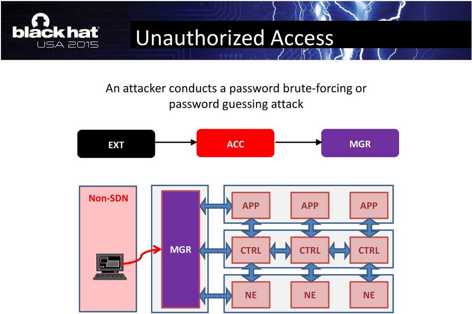 or password guessing attack EXT