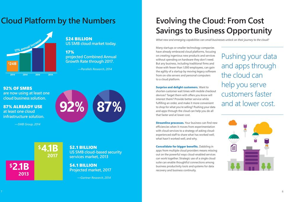 1 BILLION US SMB cloud-based security services market, 2013 $4.