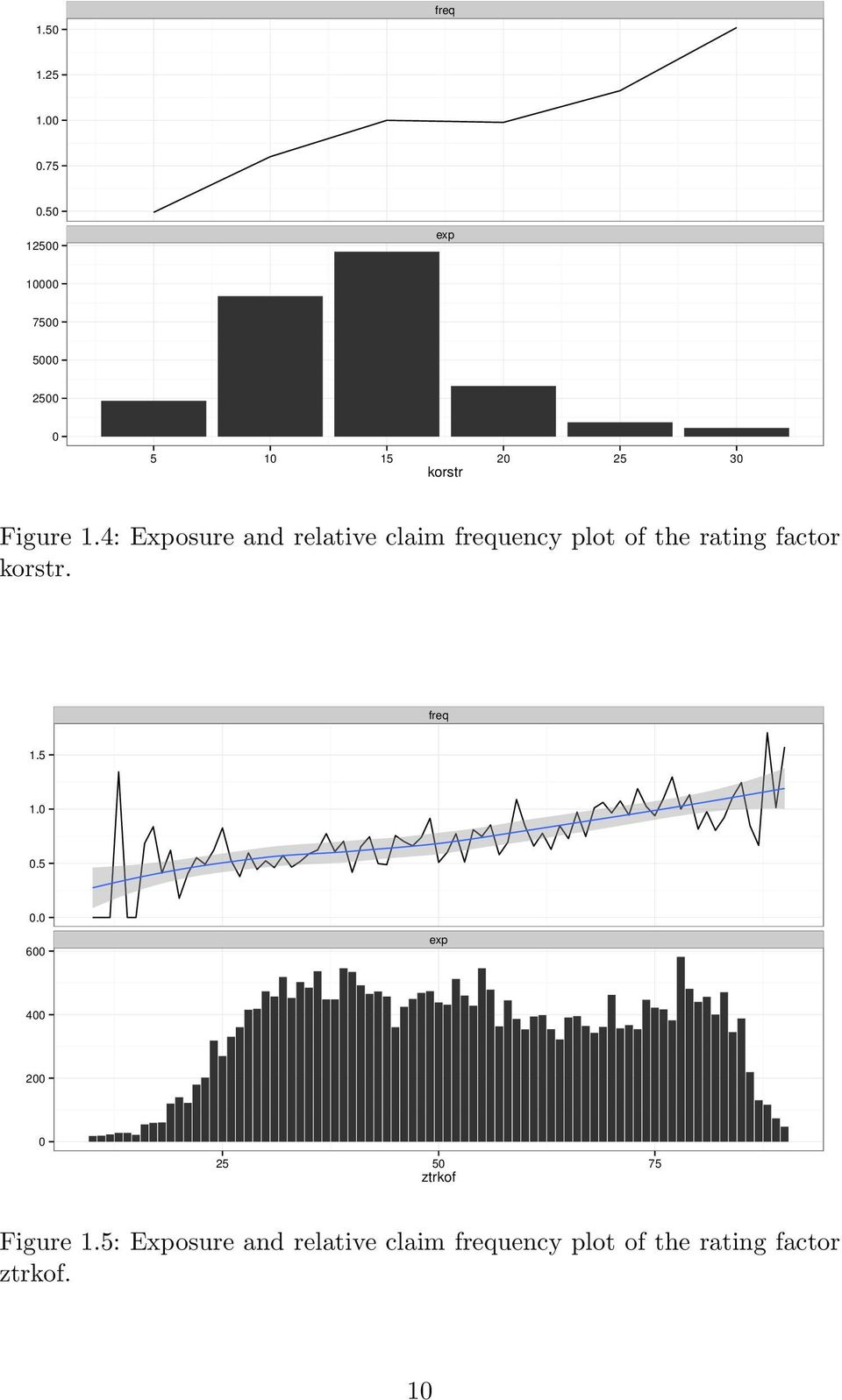4: Exposure and relative claim frequency plot of the rating factor