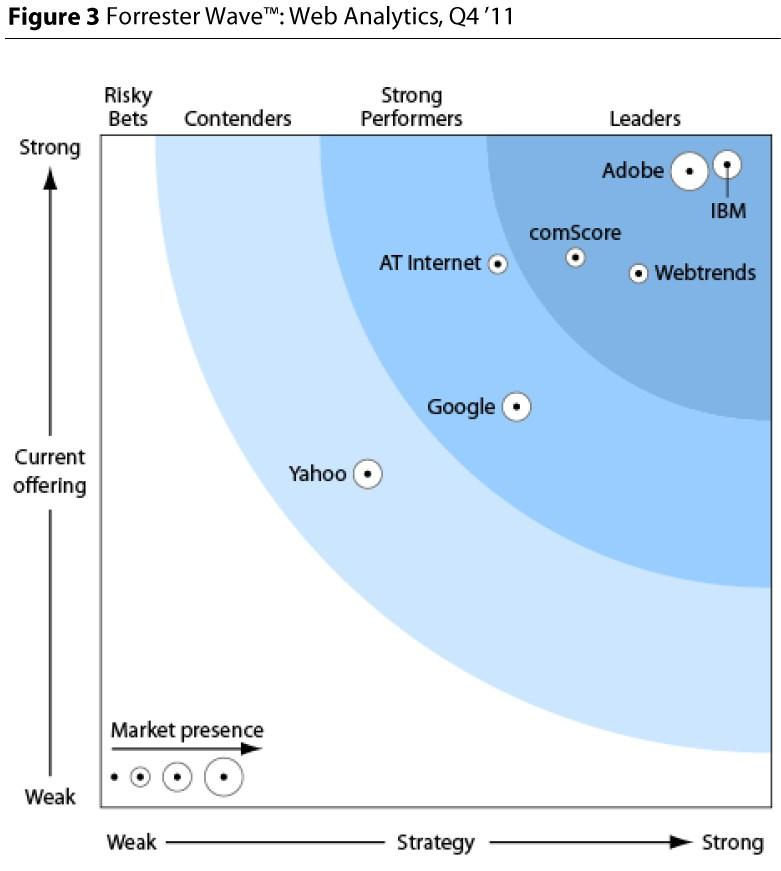 IBM Web Analytics cited as a leader by independent research firm Highest score for strategy Highest score for current offering Highest score possible (and only one) for application usability and