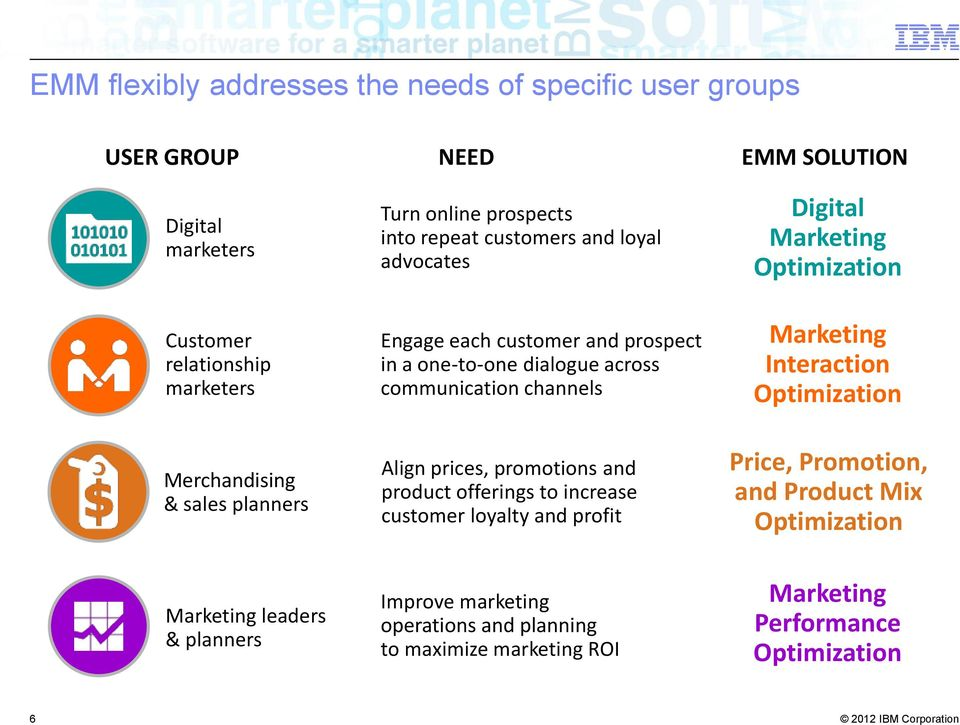 Align prices, promotions and product offerings to increase customer loyalty and profit Digital Marketing Optimization Marketing Interaction Optimization Price,