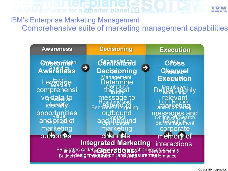 Segmentation Centralized Cross email Decisioning Offer Channel Inbound Management Integration Determine Execution Interaction Distributed the History best Deliver Marketing highly message to relevant