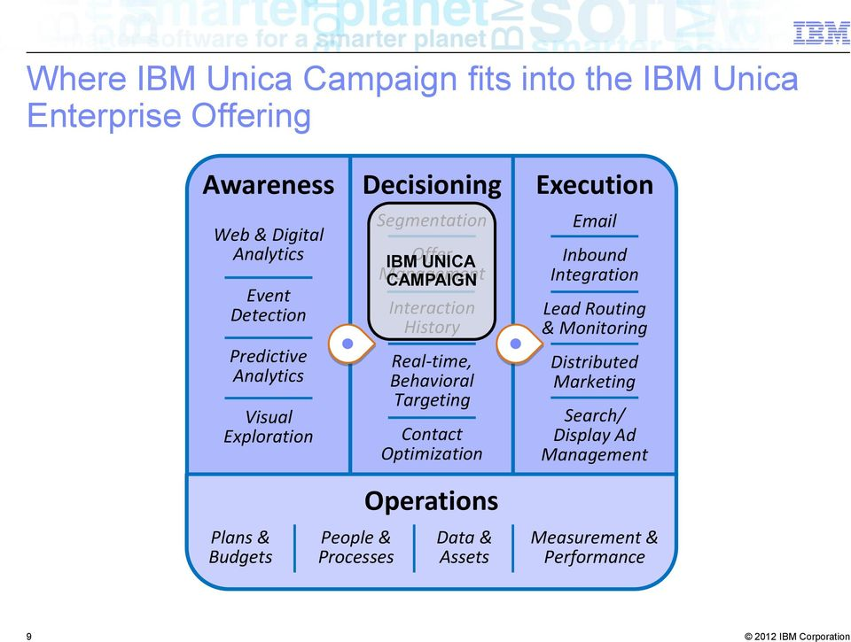 UNICA Management CAMPAIGN Interaction History Real-time, Behavioral Targeting Contact Optimization Operations Data & Assets