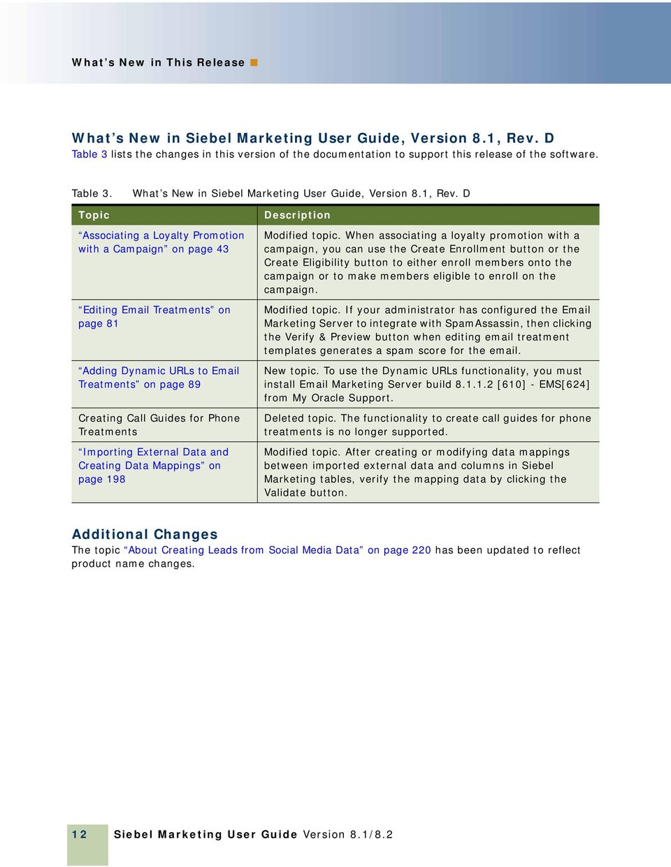 D Description Associating a Loyalty Promotion with a Campaign on page 43 Editing Email Treatments on page 81 Adding Dynamic URLs to Email Treatments on page 89 Creating Call Guides for Phone